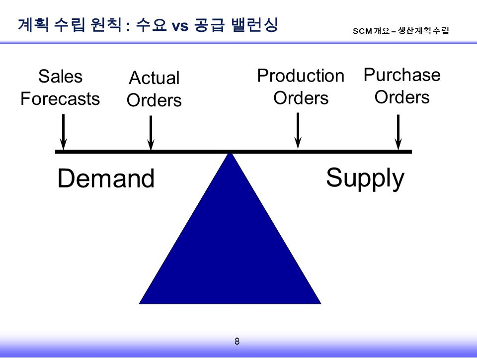 8 SCM 개요 – 생산계획 수립 Demand Supply Sales Forecasts Actual Orders Production Orders Purchase Orders 계획 수립 원칙 : 수요 vs 공급 밸런싱