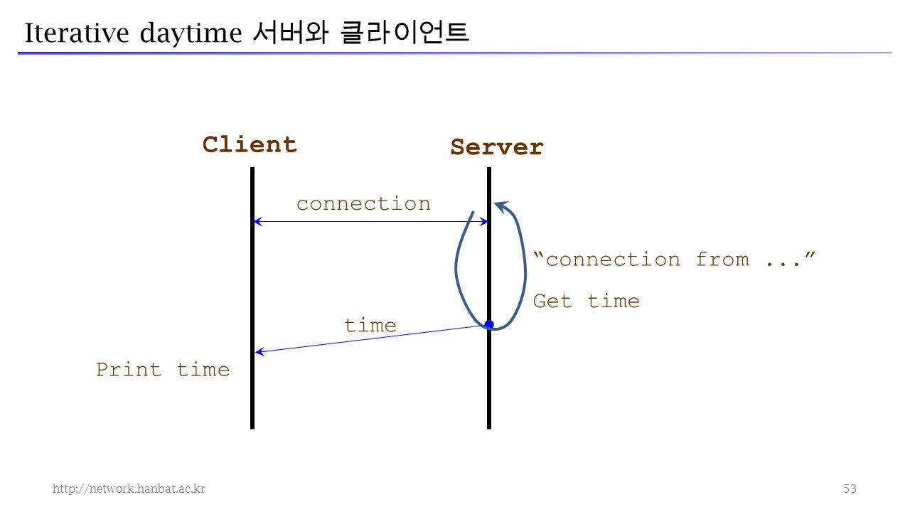 Iterative daytime 서버와 클라이언트   connection Client Server time Print time connection from... Get time