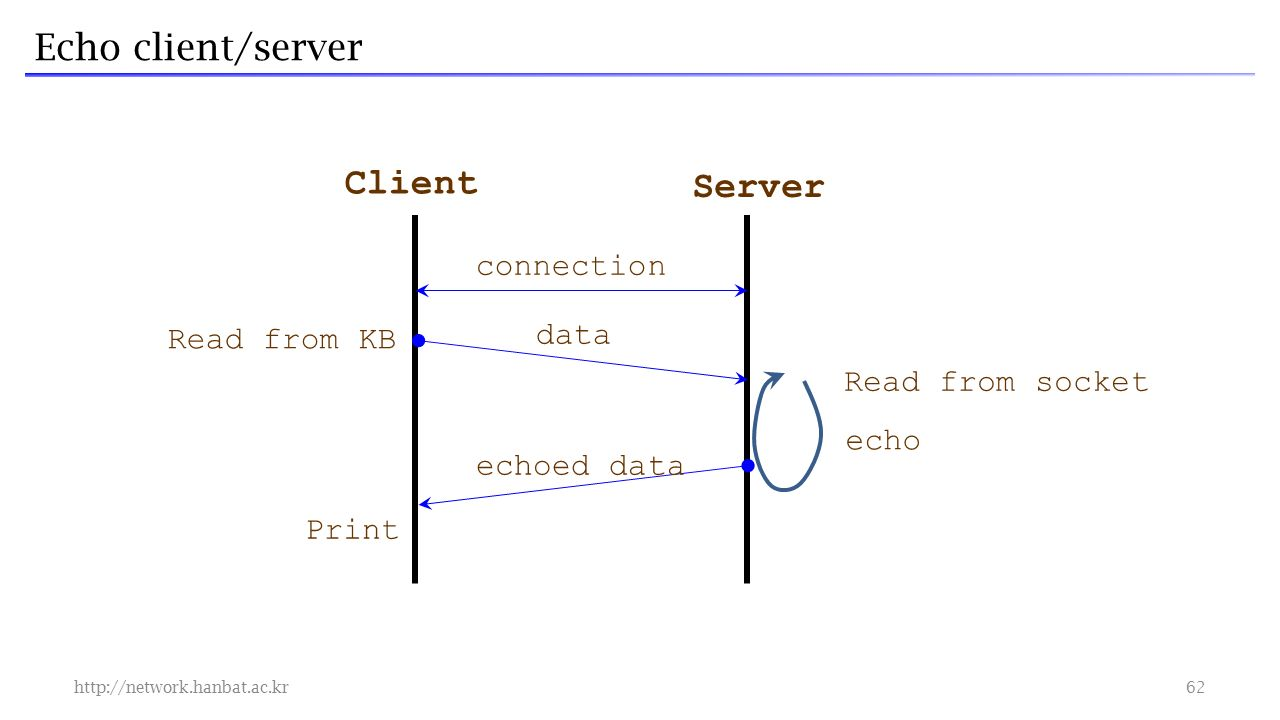 Echo client/server   connection Client Server echoed data Print Read from socket echo Read from KB data