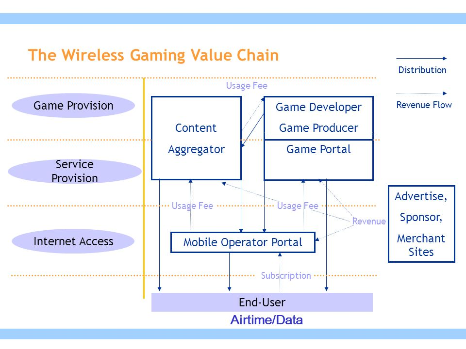 The Wireless Gaming Value Chain Game Provision Service Provision Internet Access Content Aggregator Game Developer Game Producer Game Portal Mobile Operator Portal End-User Advertise, Sponsor, Merchant Sites Subscription Usage Fee Revenue Distribution Revenue Flow Usage Fee Airtime/Data