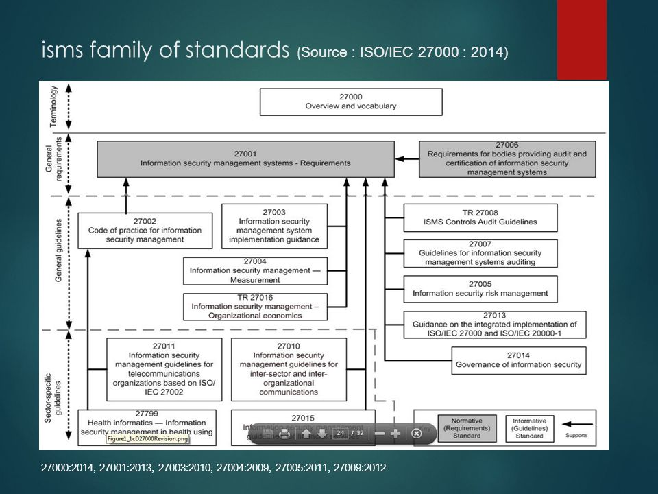 isms family of standards ( Source : ISO/IEC : 2014) 27000:2014, 27001:2013, 27003:2010, 27004:2009, 27005:2011, 27009:2012