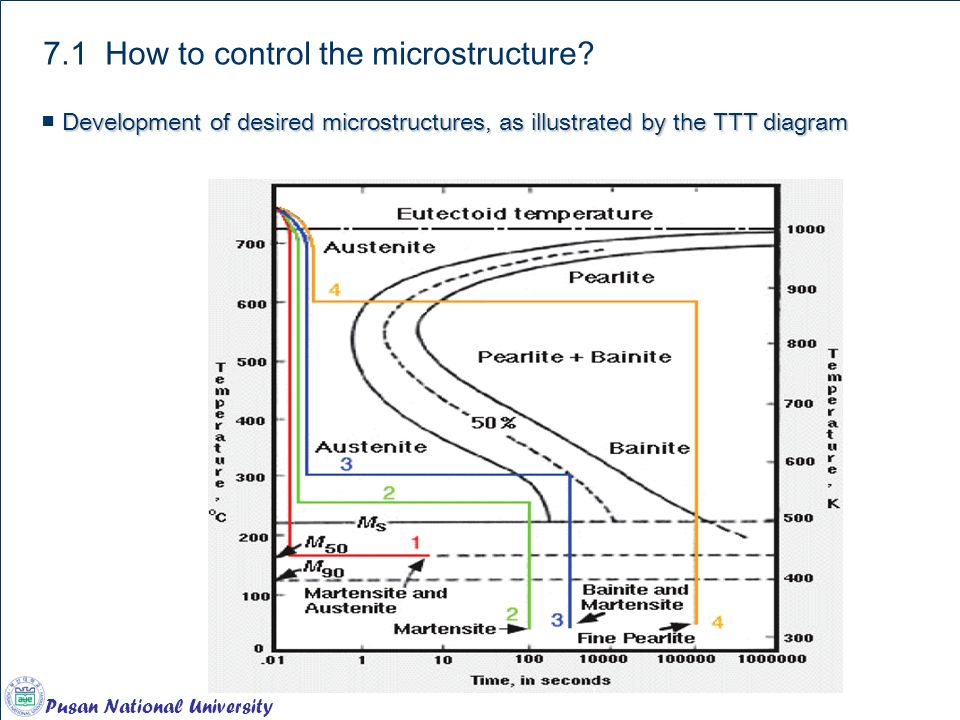 Pusan National University Chapter 12. Ferrous Alloys 7.1 How to control the microstructure.