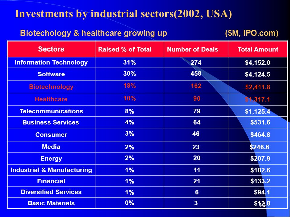 10 Investments by industrial sectors(2002, USA) Sectors Raised % of TotalNumber of DealsTotal Amount Information Technology 31%274 $4,152.0 Software 30%458 $4,124.5 Biotechnology 18%162 $2,411.8 Healthcare 10% 90 $1,317.1 Telecommunications 8% 79 $1,125.4 Business Services 4% 64 $531.6 Consumer 3%46 $464.8 Media 2%23 $246.6 Energy 2% 20 $207.9 Industrial & Manufacturing 1% 11 $182.6 Financial 1% 21 $133.2 Diversified Services 1% 6 $94.1 Basic Materials 0%3 $12.8 Biotechology & healthcare growing up ($M, IPO.com)