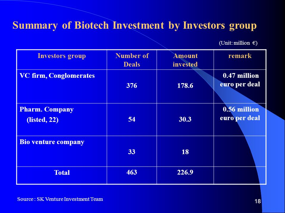 18 Summary of Biotech Investment by Investors group Investors groupNumber of Deals Amount invested remark VC firm, Conglomerates million euro per deal Pharm.