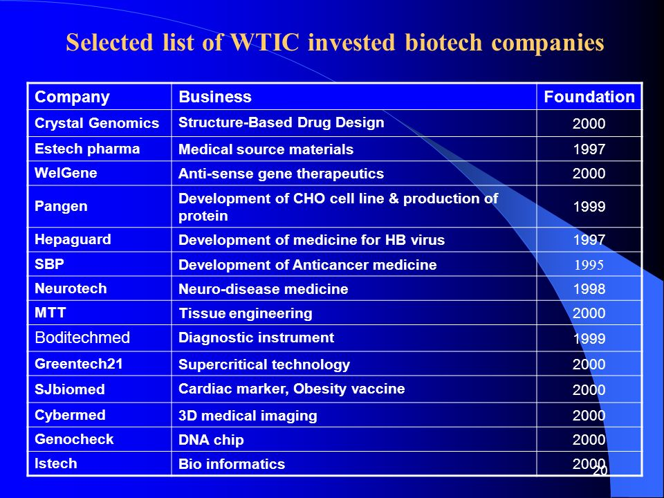20 Selected list of WTIC invested biotech companies CompanyBusinessFoundation Crystal Genomics Structure-Based Drug Design 2000 Estech pharma Medical source materials 1997 WelGene Anti-sense gene therapeutics 2000 Pangen Development of CHO cell line & production of protein 1999 Hepaguard Development of medicine for HB virus 1997 SBP Development of Anticancer medicine 1995 Neurotech Neuro-disease medicine 1998 MTT Tissue engineering 2000 Boditechmed Diagnostic instrument 1999 Greentech21 Supercritical technology 2000 SJbiomed Cardiac marker, Obesity vaccine 2000 Cybermed 3D medical imaging 2000 Genocheck DNA chip 2000 Istech Bio informatics 2000