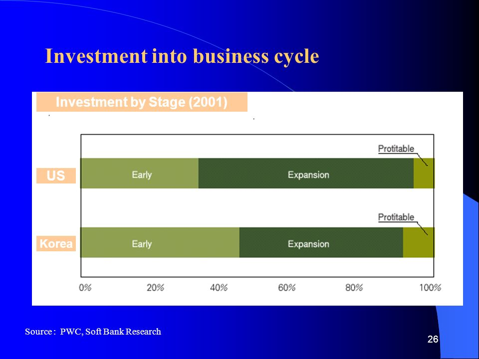 26 Investment into business cycle Source : PWC, Soft Bank Research Investment by Stage (2001) US Korea