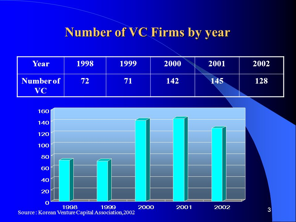 3 Number of VC Firms by year Year Number of VC Source : Korean Venture Capital Association,2002