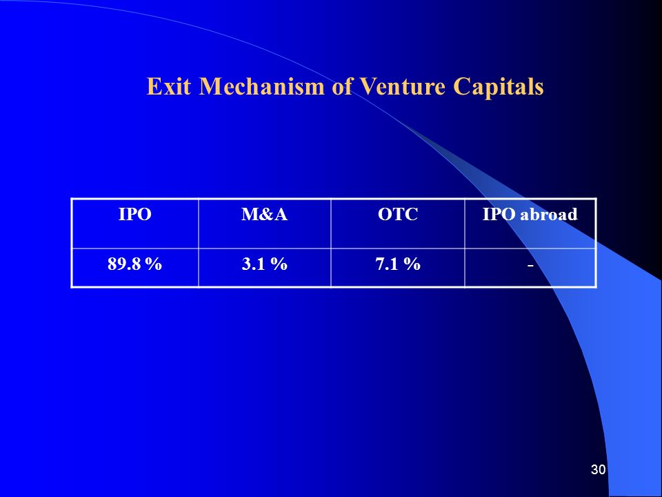 30 Exit Mechanism of Venture Capitals IPOM&AOTCIPO abroad 89.8 %3.1 %7.1 %-