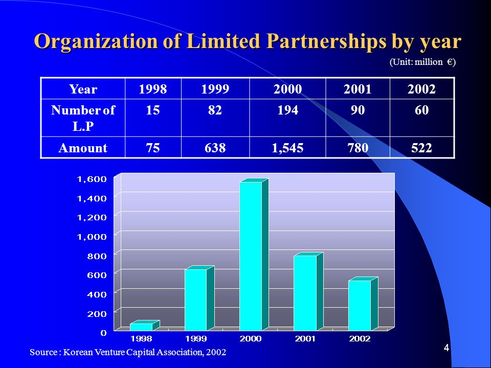 4 Year Number of L.P Amount756381, Organization of Limited Partnerships by year Source : Korean Venture Capital Association, 2002 (Unit: million €)
