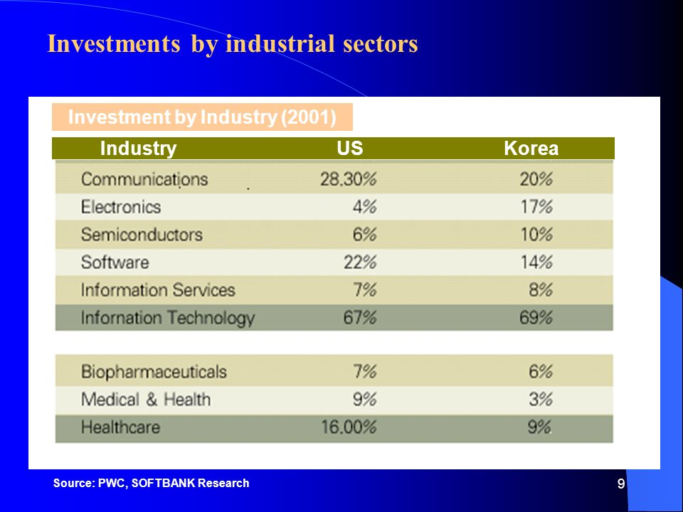 9 Investments by industrial sectors Entertainment Materials (parts) Investment by Industry (2001) Industry US Korea Source: PWC, SOFTBANK Research