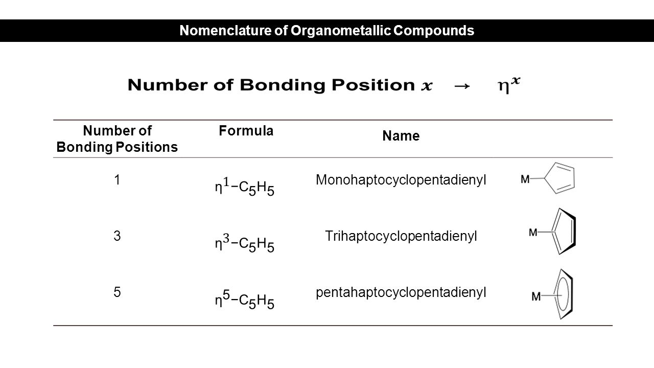Number of Bonding Positions Formula Name 1Monohaptocyclopentadienyl 3Trihaptocyclopentadienyl 5pentahaptocyclopentadienyl Nomenclature of Organometallic Compounds