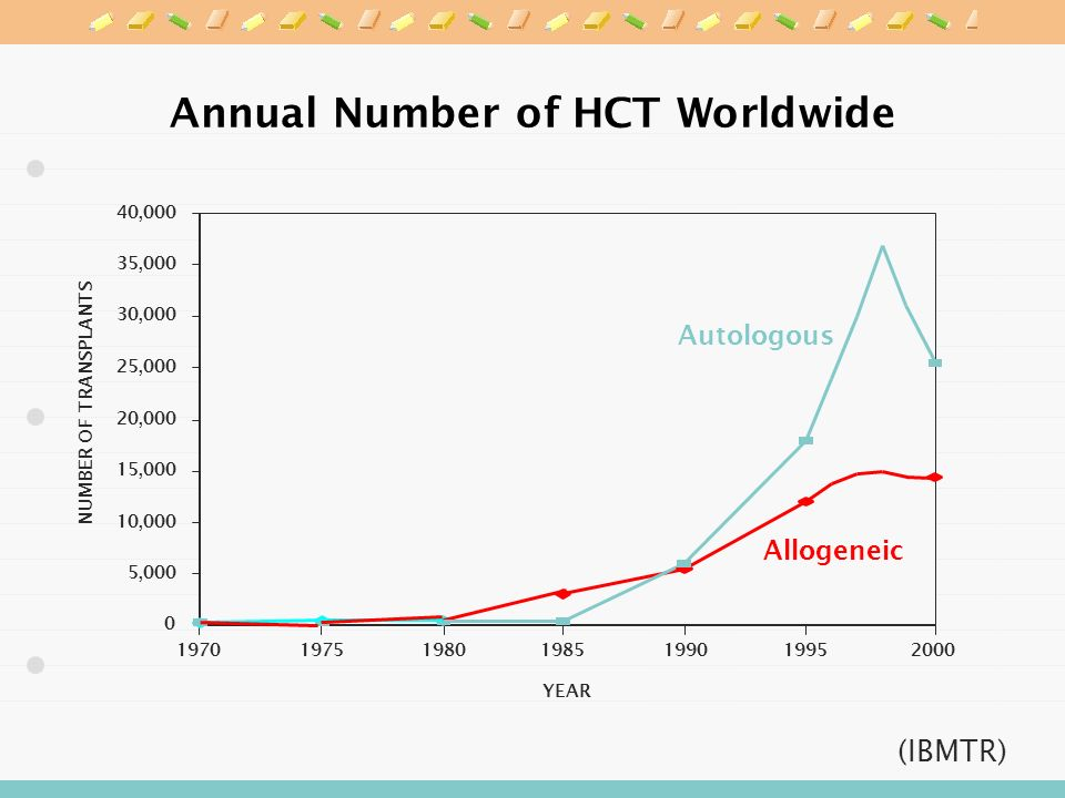 Annual Number of HCT Worldwide NUMBER OF TRANSPLANTS YEAR ,000 10,000 15,000 20,000 25,000 30,000 35,000 40,000 Autologous Allogeneic 2000 (IBMTR)