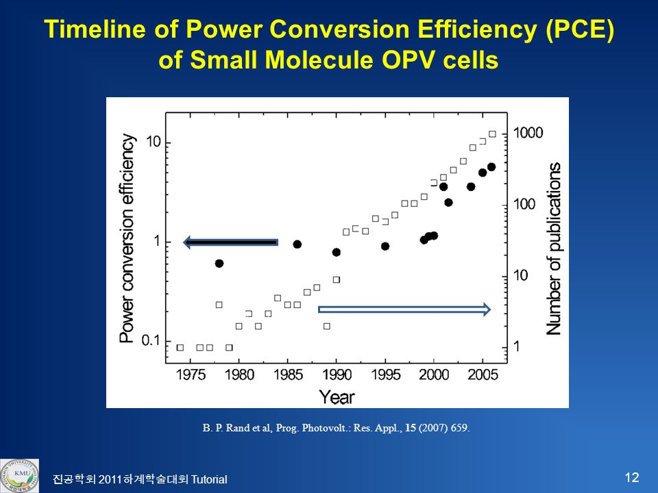 12 진공학회 2011 하계학술대회 Tutorial Timeline of Power Conversion Efficiency (PCE) of Small Molecule OPV cells B.