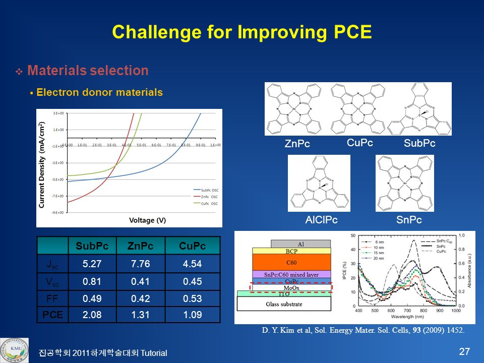 27 진공학회 2011 하계학술대회 Tutorial Challenge for Improving PCE  Materials selection SubPcZnPcCuPc J sc V oc FF PCE  Electron donor materials AlClPcSnPc ZnPc CuPc SubPc D.