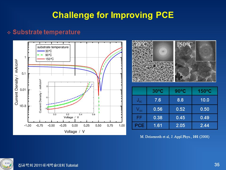 35 진공학회 2011 하계학술대회 Tutorial Challenge for Improving PCE  Substrate temperature 30ºC90ºC150ºC J sc V oc FF PCE M.