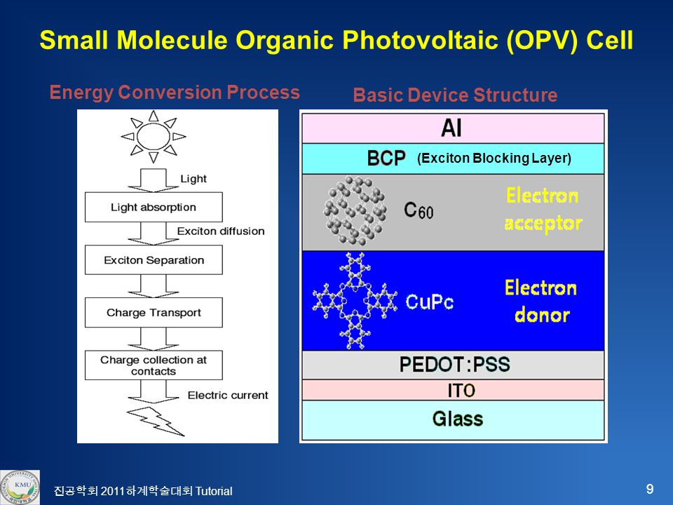 9 진공학회 2011 하계학술대회 Tutorial Small Molecule Organic Photovoltaic (OPV) Cell Basic Device Structure Energy Conversion Process (Exciton Blocking Layer)