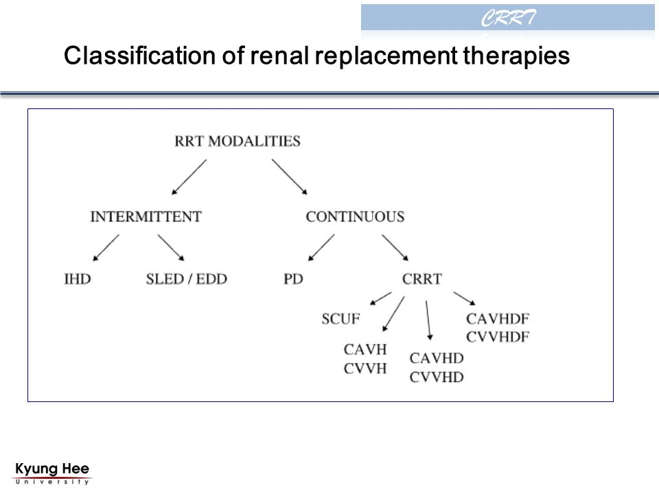 Classification of renal replacement therapies