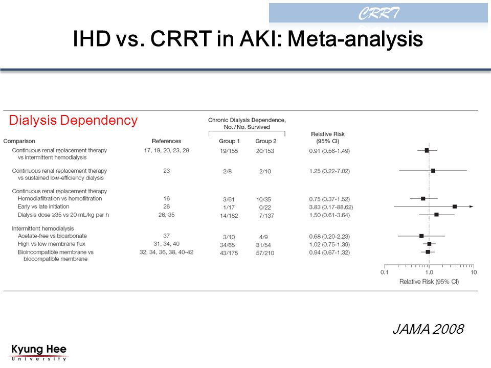 IHD vs. CRRT in AKI: Meta-analysis JAMA 2008 Dialysis Dependency