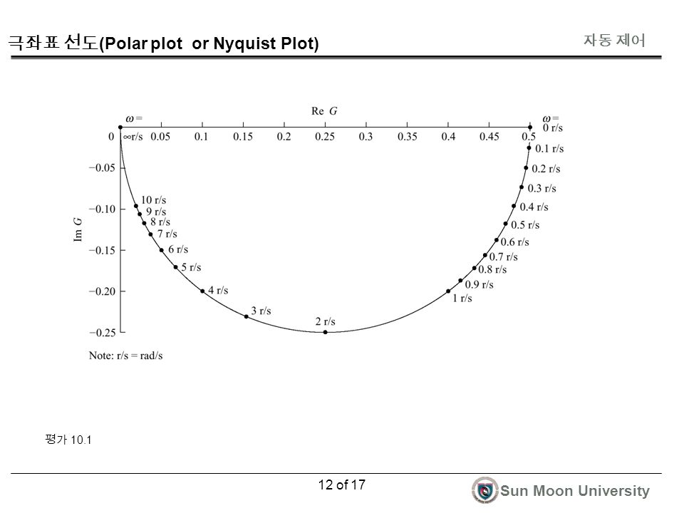 자동 제어 Sun Moon University 12 of 17 극좌표 선도 (Polar plot or Nyquist Plot) 평가 10.1