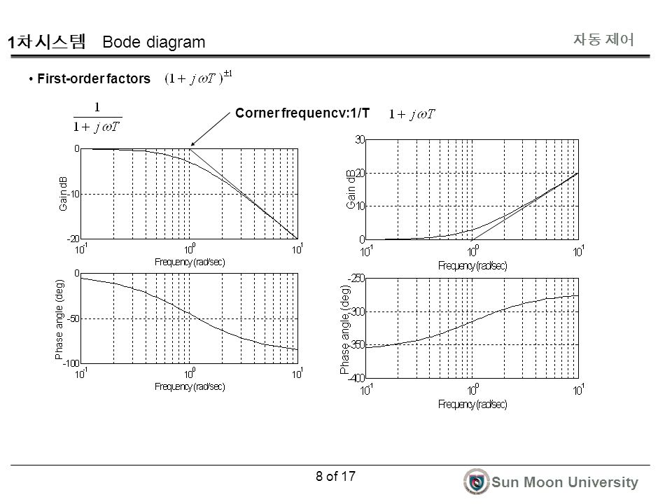 자동 제어 Sun Moon University 8 of 17 First-order factors Bode diagram Corner frequency:1/T 1 차시스템