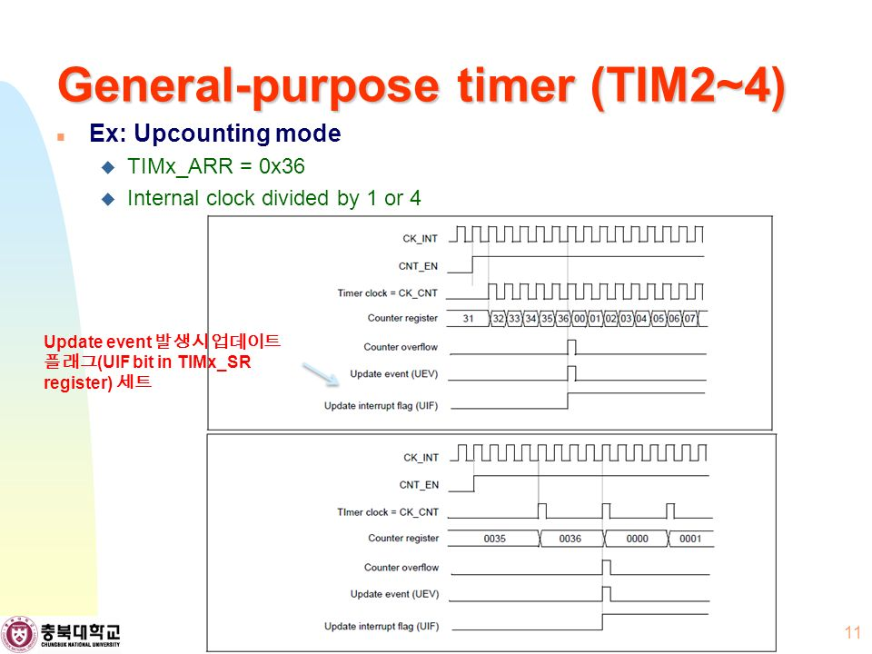 General-purpose timer (TIM2~4) Ex: Upcounting mode  TIMx_ARR = 0x36  Internal clock divided by 1 or 4 11 Update event 발생시 업데이트 플래그 (UIF bit in TIMx_SR register) 세트
