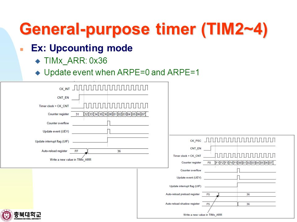 General-purpose timer (TIM2~4) Ex: Upcounting mode  TIMx_ARR: 0x36  Update event when ARPE=0 and ARPE=1 12