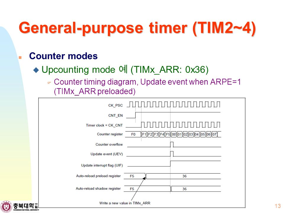 General-purpose timer (TIM2~4) Counter modes  Upcounting mode 예 (TIMx_ARR: 0x36)  Counter timing diagram, Update event when ARPE=1 (TIMx_ARR preloaded) 13