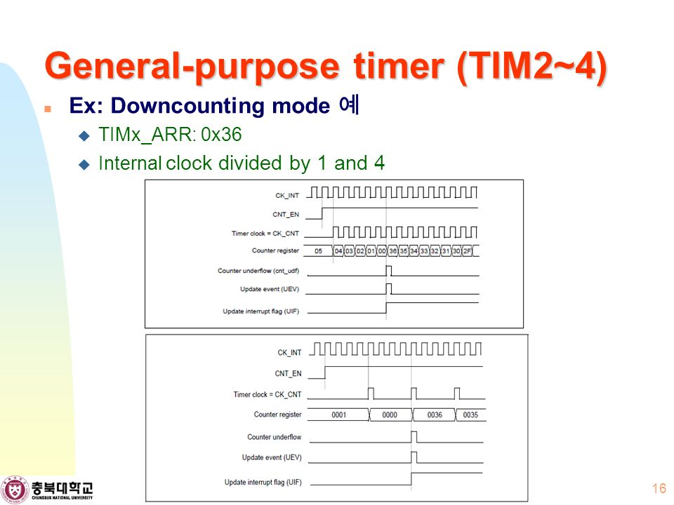 General-purpose timer (TIM2~4) Ex: Downcounting mode 예  TIMx_ARR: 0x36  Internal clock divided by 1 and 4 16