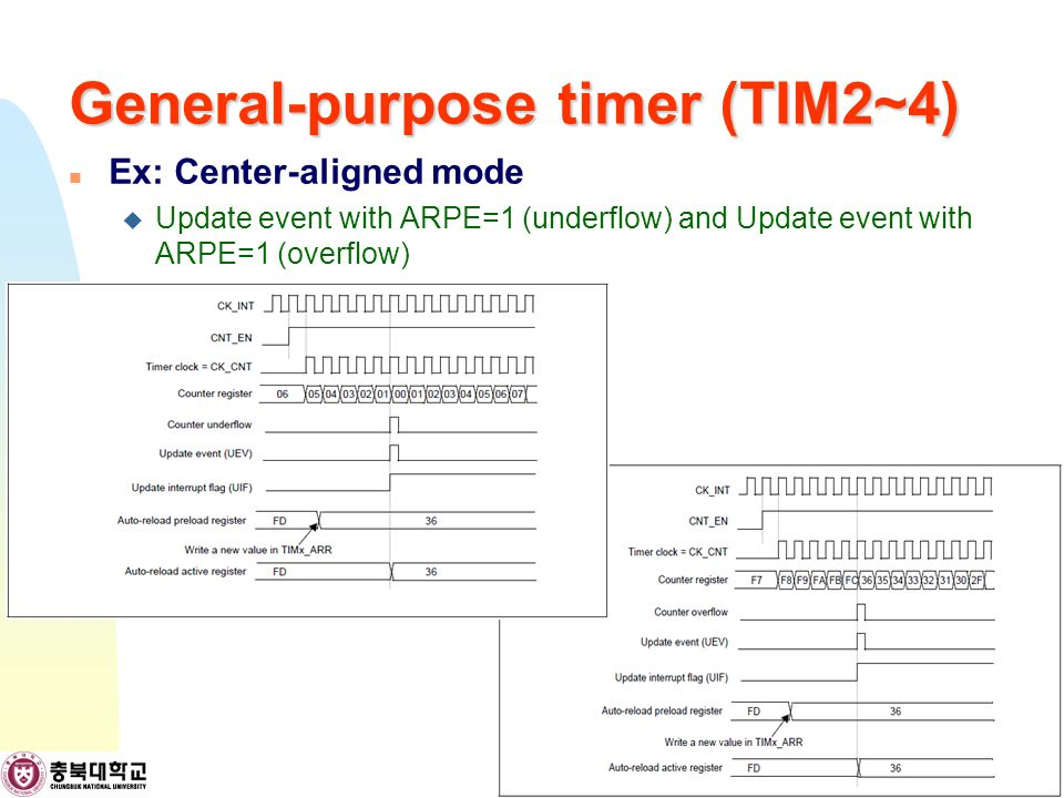 General-purpose timer (TIM2~4) Ex: Center-aligned mode  Update event with ARPE=1 (underflow) and Update event with ARPE=1 (overflow) 19