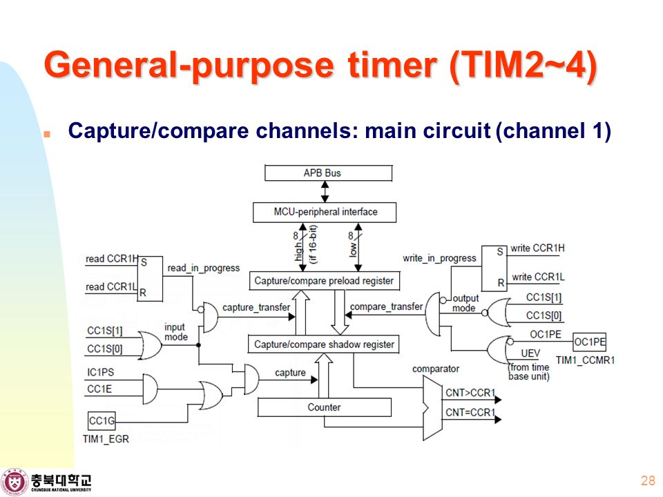 General-purpose timer (TIM2~4) Capture/compare channels: main circuit (channel 1) 28