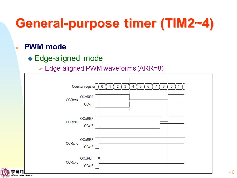 General-purpose timer (TIM2~4) PWM mode  Edge-aligned mode  Edge-aligned PWM waveforms (ARR=8) 40