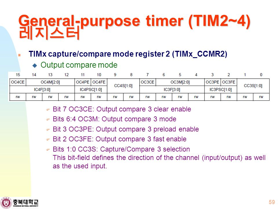 General-purpose timer (TIM2~4) 레지스터 TIMx capture/compare mode register 2 (TIMx_CCMR2)  Output compare mode  Bit 7 OC3CE: Output compare 3 clear enable  Bits 6:4 OC3M: Output compare 3 mode  Bit 3 OC3PE: Output compare 3 preload enable  Bit 2 OC3FE: Output compare 3 fast enable  Bits 1:0 CC3S: Capture/Compare 3 selection This bit-field defines the direction of the channel (input/output) as well as the used input.