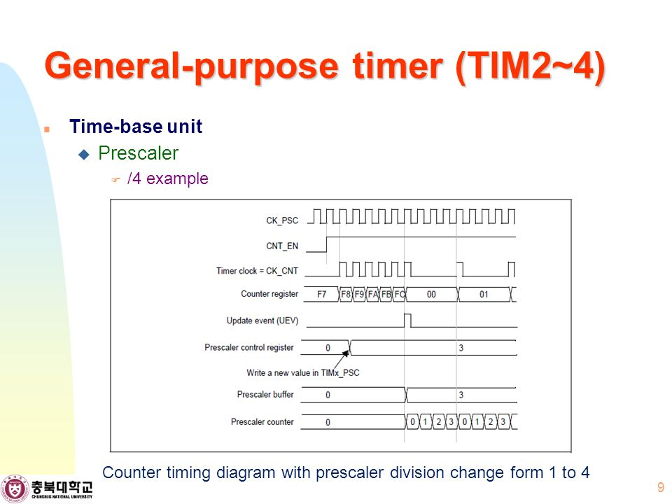 General-purpose timer (TIM2~4) Time-base unit  Prescaler  /4 example 9 Counter timing diagram with prescaler division change form 1 to 4