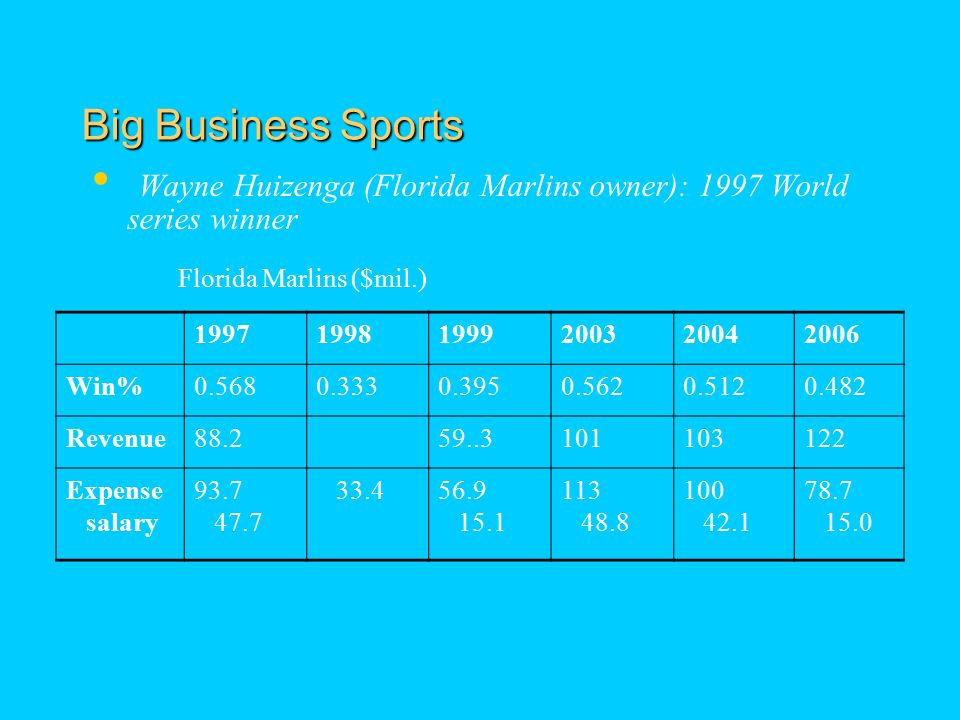 Big Business Sports Wayne Huizenga (Florida Marlins owner): 1997 World series winner Florida Marlins ($mil.) Win% Revenue Expense salary
