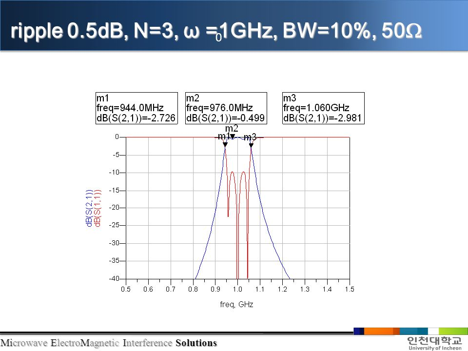 Microwave ElectroMagnetic Interference Solutions ripple 0.5dB, N=3, ω =1GHz, BW=10%, 50Ω 0
