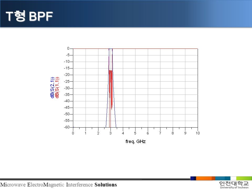 Microwave ElectroMagnetic Interference Solutions T 형 BPF