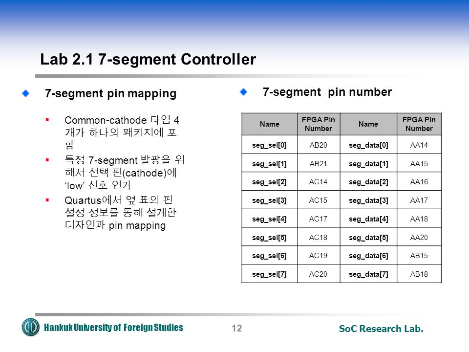 Hankuk University of Foreign Studies SoC Research Lab.12 7-segment pin number Lab segment Controller 7-segment pin mapping  Common-cathode 타입 4 개가 하나의 패키지에 포 함  특정 7-segment 발광을 위 해서 선택 핀 (cathode) 에 'low' 신호 인가  Quartus 에서 옆 표의 핀 설정 정보를 통해 설계한 디자인과 pin mapping Name FPGA Pin Number Name FPGA Pin Number seg_sel[0]AB20seg_data[0]AA14 seg_sel[1]AB21seg_data[1]AA15 seg_sel[2]AC14seg_data[2]AA16 seg_sel[3]AC15seg_data[3]AA17 seg_sel[4]AC17seg_data[4]AA18 seg_sel[5]AC18seg_data[5]AA20 seg_sel[6]AC19seg_data[6]AB15 seg_sel[7]AC20seg_data[7]AB18