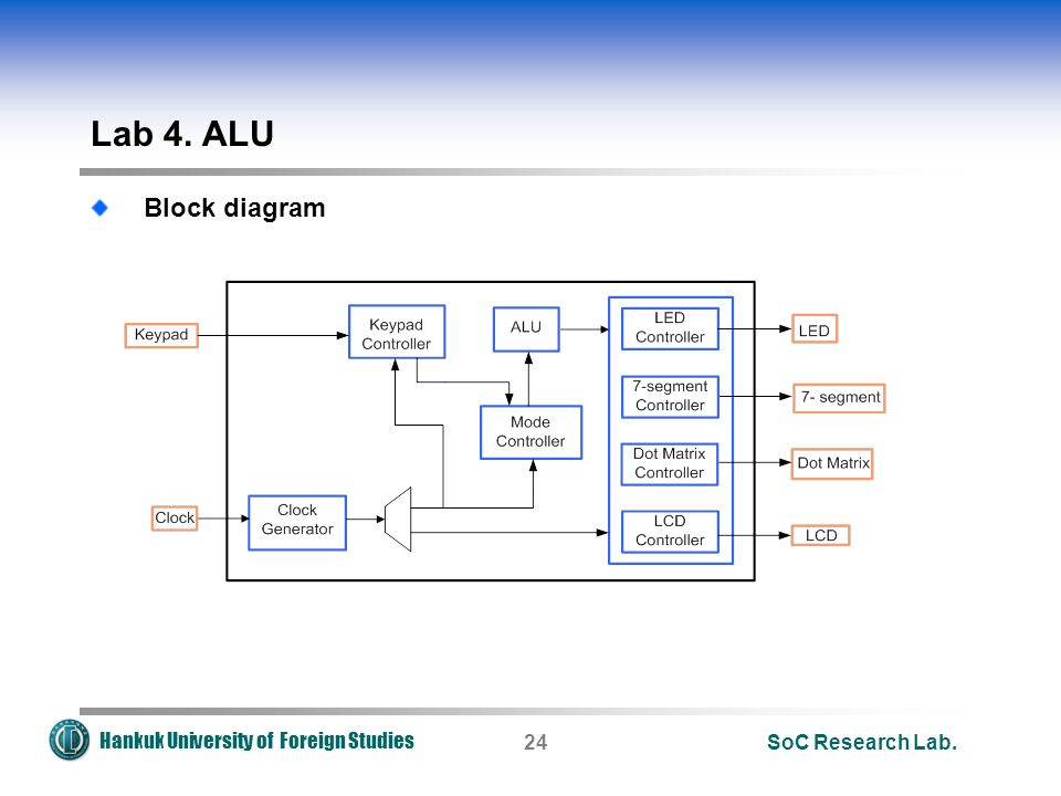 Hankuk University of Foreign Studies Lab 4. ALU Block diagram SoC Research Lab.24
