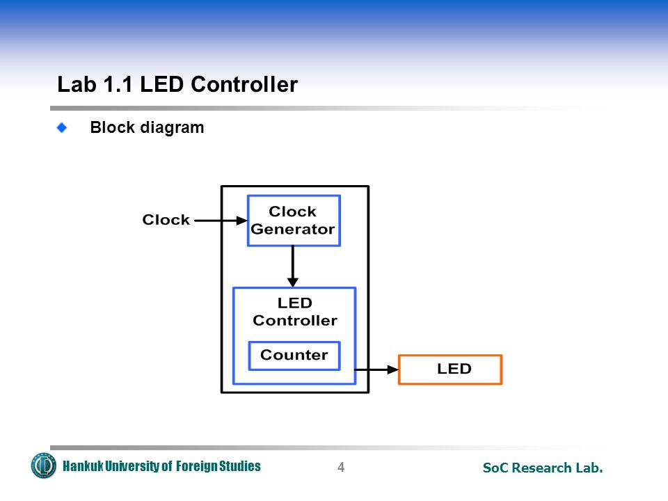 Hankuk University of Foreign Studies SoC Research Lab.4 Lab 1.1 LED Controller Block diagram