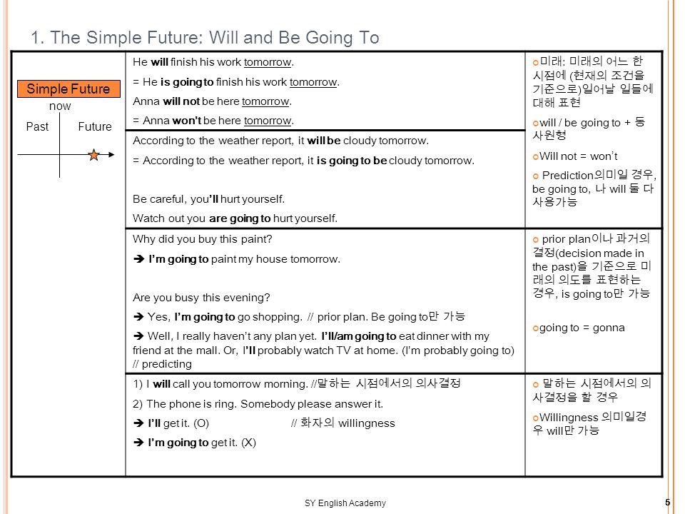 SY English Academy5 1. The Simple Future: Will and Be Going To He will finish his work tomorrow.