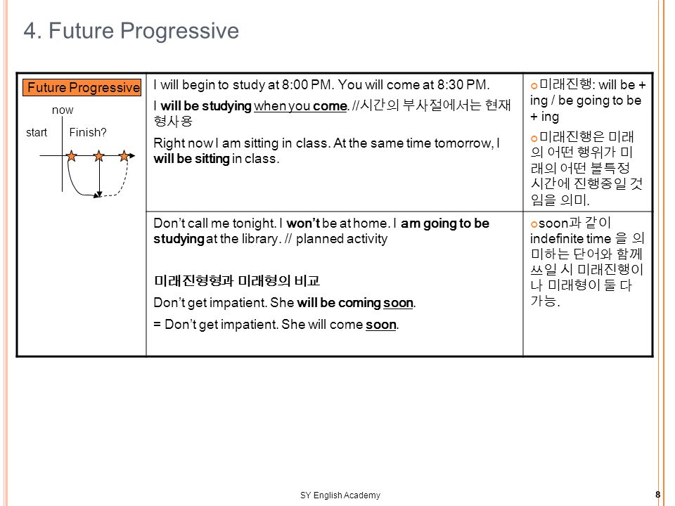 SY English Academy8 4. Future Progressive I will begin to study at 8:00 PM.