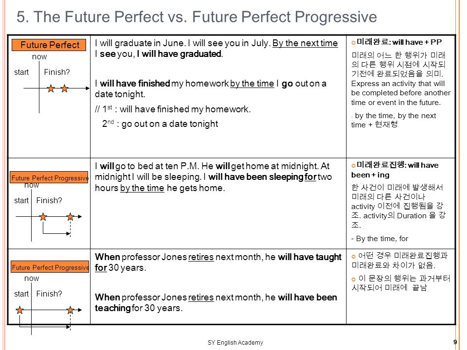 SY English Academy9 5. The Future Perfect vs. Future Perfect Progressive I will graduate in June.