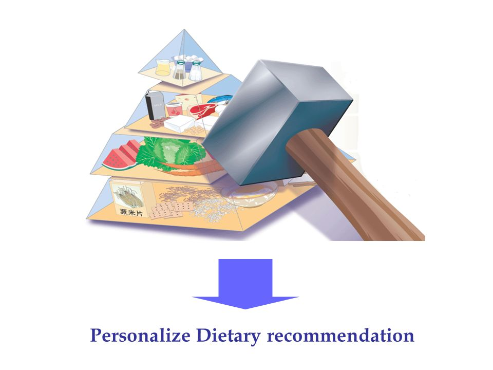 Personalize Dietary recommendation