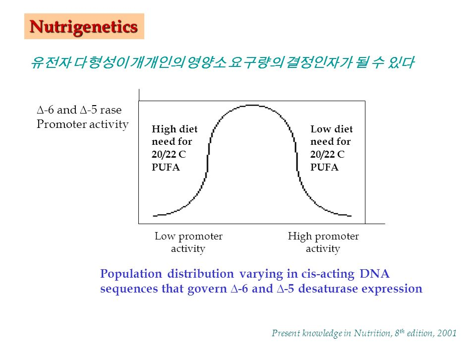 Low promoter activity High promoter activity High diet need for 20/22 C PUFA Low diet need for 20/22 C PUFA Population distribution varying in cis-acting DNA sequences that govern ∆-6 and ∆-5 desaturase expression ∆-6 and ∆-5 rase Promoter activity Present knowledge in Nutrition, 8 th edition, 2001 Nutrigenetics 유전자 다형성이 개개인의 영양소 요구량의 결정인자가 될 수 있다