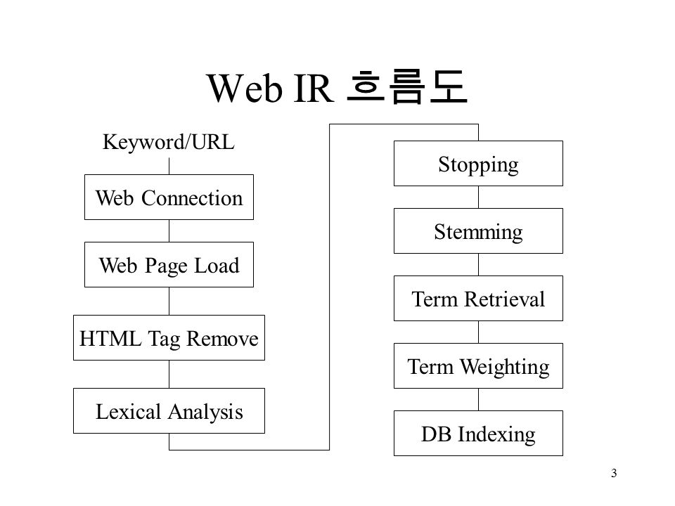 3 Web IR 흐름도 Web Connection Web Page Load HTML Tag Remove Lexical Analysis Stopping Stemming Term Retrieval Term Weighting DB Indexing Keyword/URL