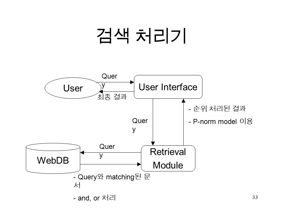 33 검색 처리기 User Retrieval Module WebDB Quer y - Query 와 matching 된 문 서 - and, or 처리 - 순위 처리된 결과 - P-norm model 이용 최종 결과 User Interface