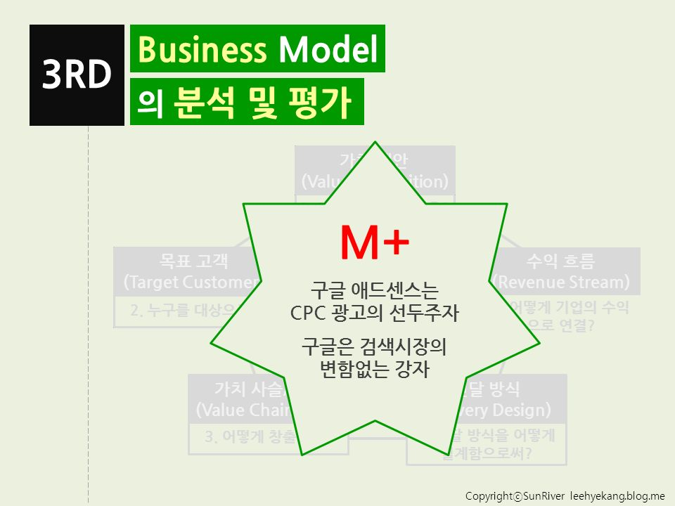 CopyrightⓒSunRiver leehyekang.blog.me Business Model 의 분석 3RD 목표 고객 (Target Customer) 2.
