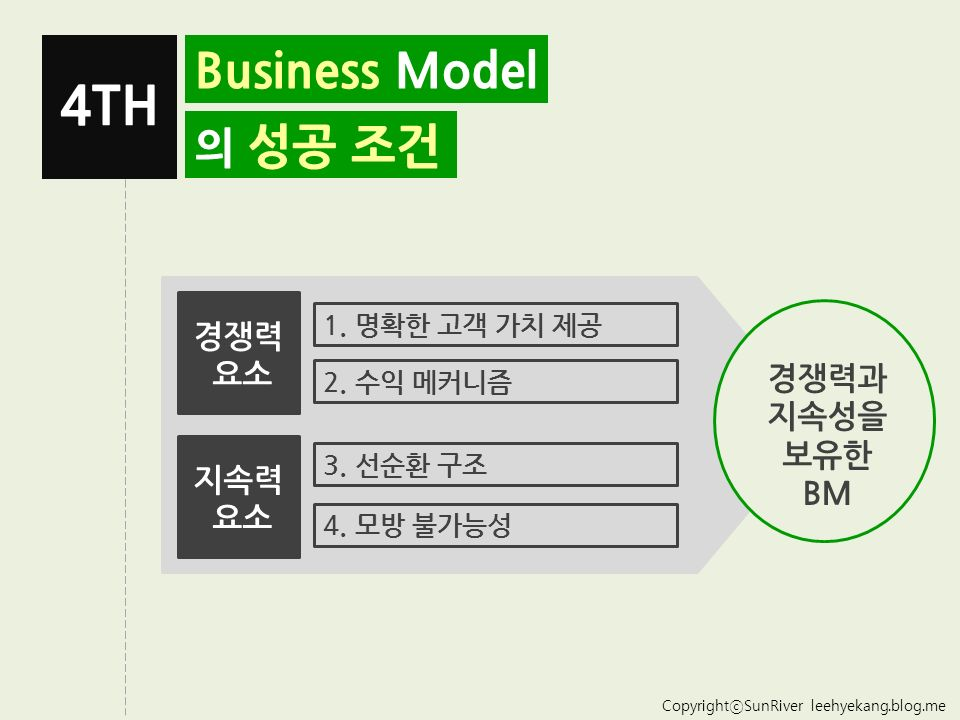 CopyrightⓒSunRiver leehyekang.blog.me Business Model 의 성공 조건 4TH 경쟁력 요소 지속력 요소 1.