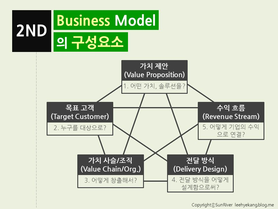 CopyrightⓒSunRiver leehyekang.blog.me Business Model 의 구성요소 2ND 가치 제안 (Value Proposition) 1.