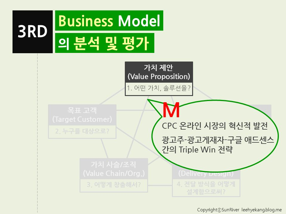 CopyrightⓒSunRiver leehyekang.blog.me Business Model 의 분석 및 평가 3RD 가치 제안 (Value Proposition) 1.
